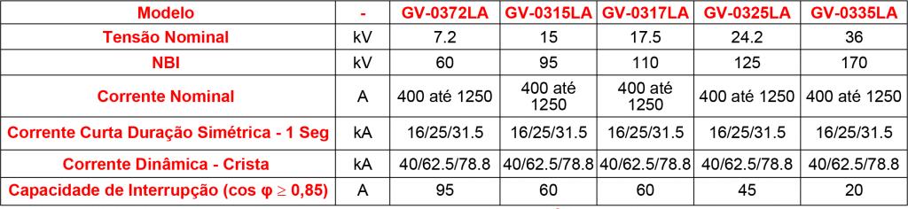 CARACTERISTICAS-GV-03LA (1)