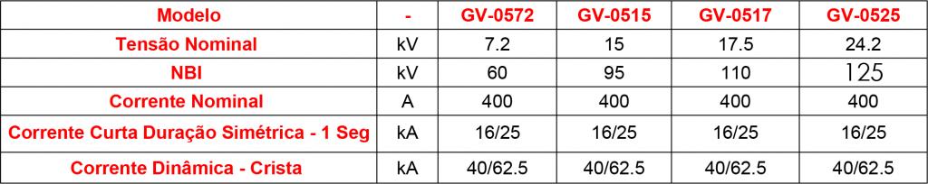 CARACTERISTICAS-GV-05 (1)