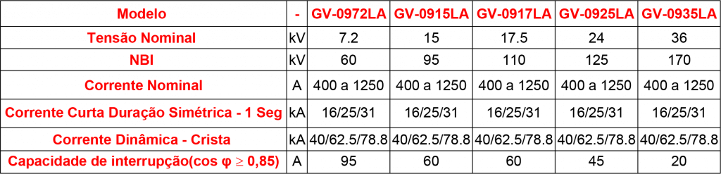 CARACTERISTICAS-GV09LA (1)