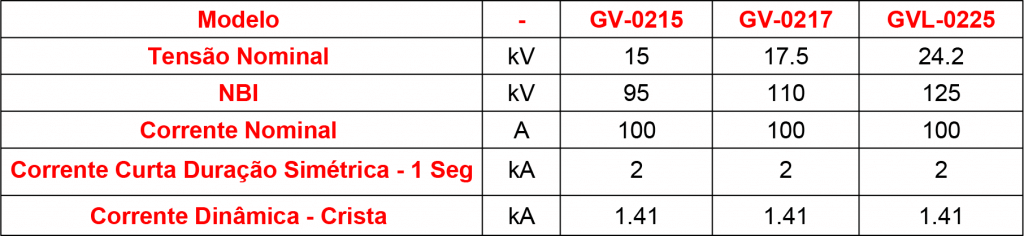 GV-02