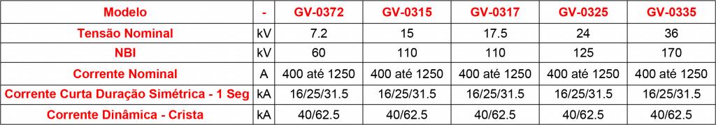 caracteristicas-GV-03 (1)